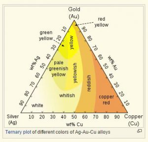 Colored Gold Chart - Rose Gold